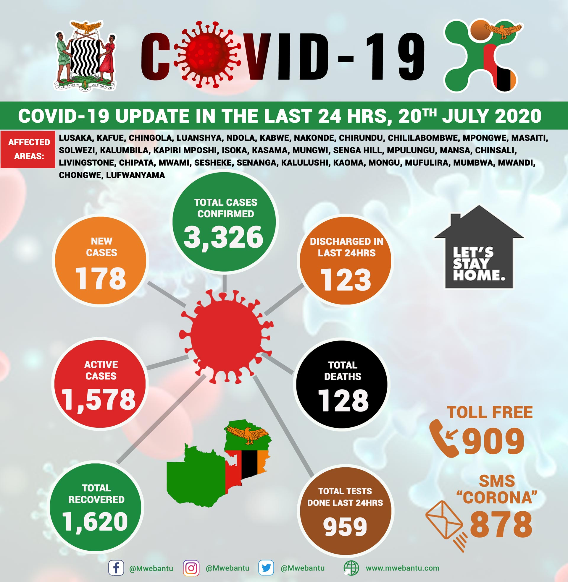 Covid-19 pandemic update 20th july in Zambia